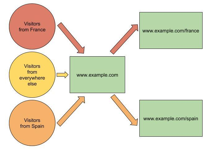 This diagram shows how a Geo Redirect might work.