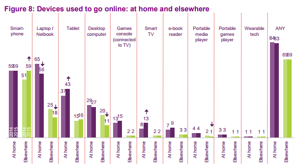 Data and infographic from ofcom.org.uk
