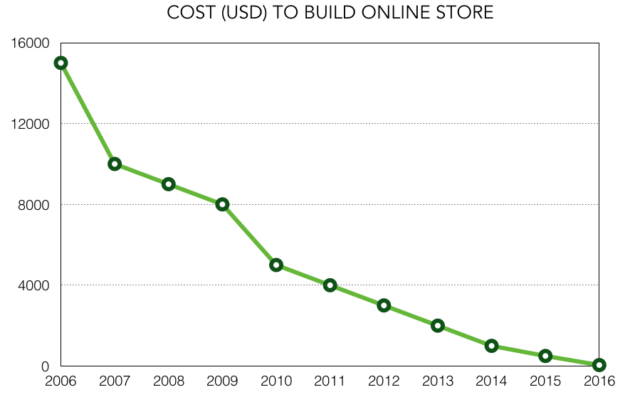 Graph showing the trend line dropping dramatically for cost to build online stores
