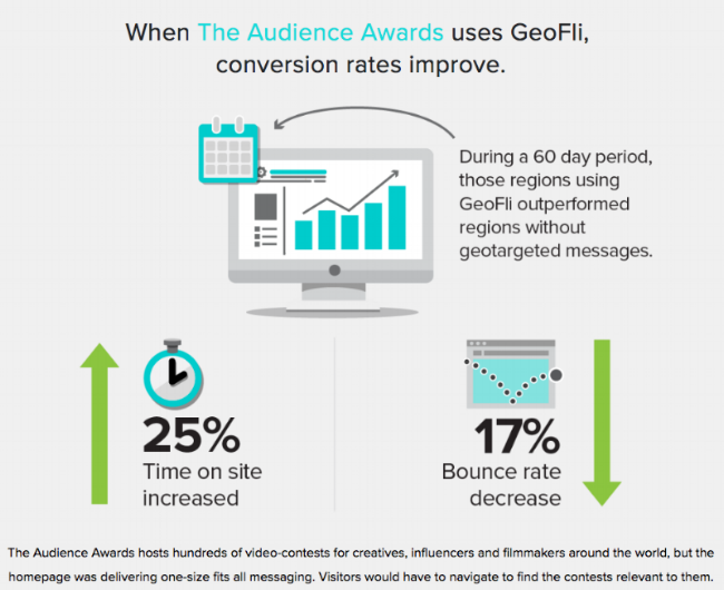 The Audience Awards' conversion rates improve when using GeoFli