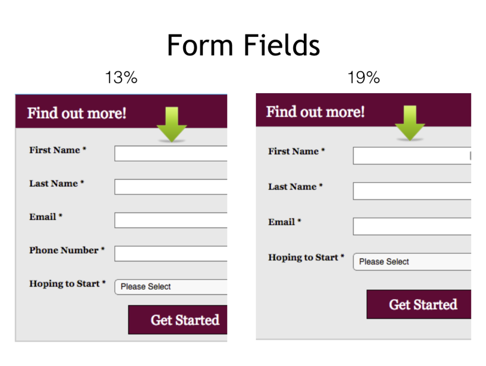 Image showing that simplifying can help you improve website conversions with online forms
