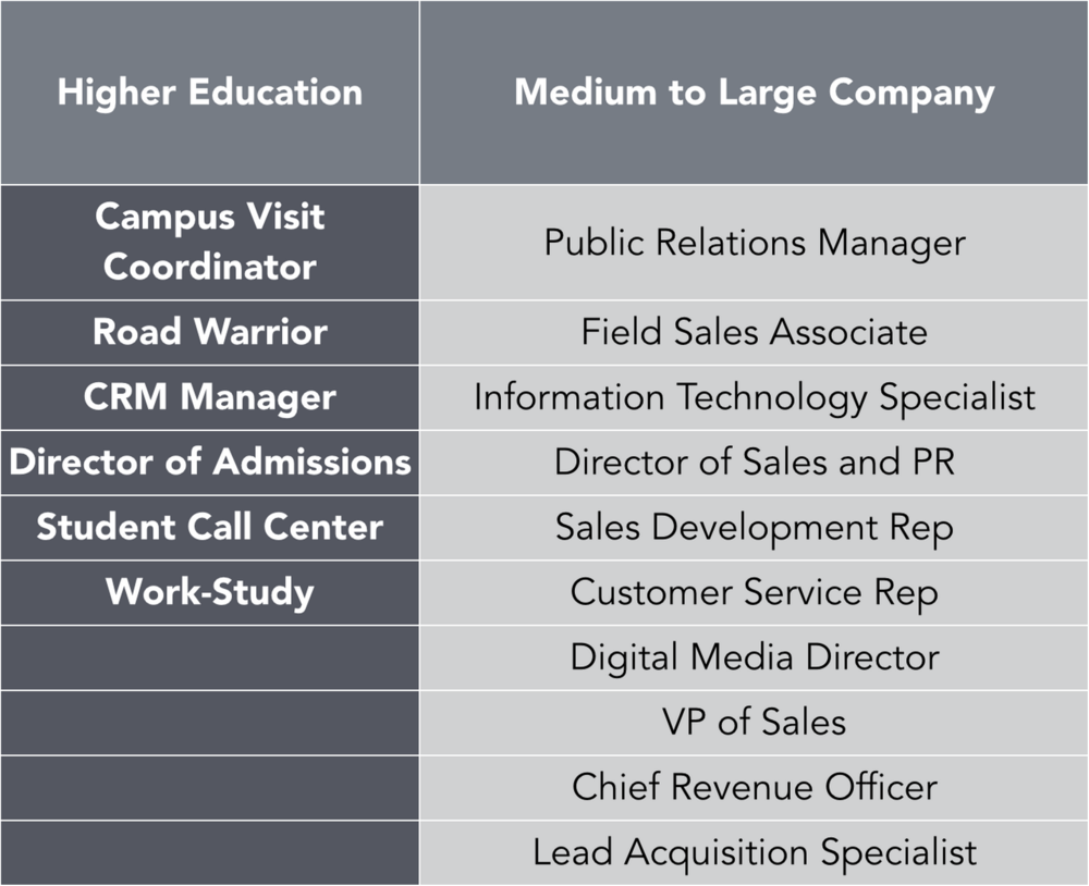Notice the empty spaces below work-study. In most universities, there doesn't exist an equivalent VP of sales, lead acquisition specialist or digital media director. Who on your team is held accountable for the applicant to enrolled yield increase or decrease?