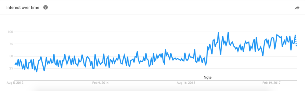 Digital Marketing interest over time trending upwards