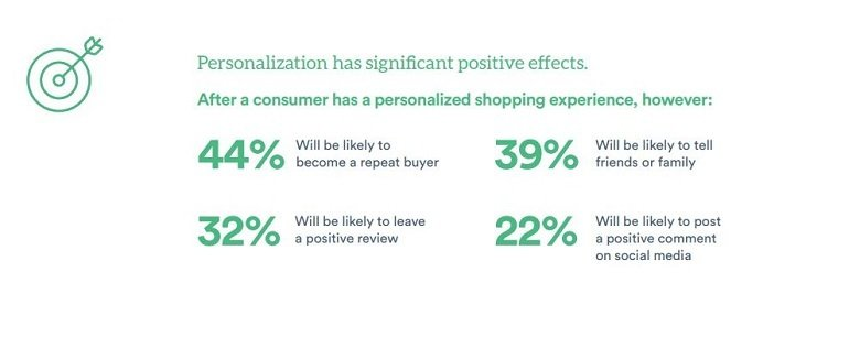 Statistics on the benefits of website personalization